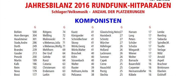 m-dienst 2016 Komponisten